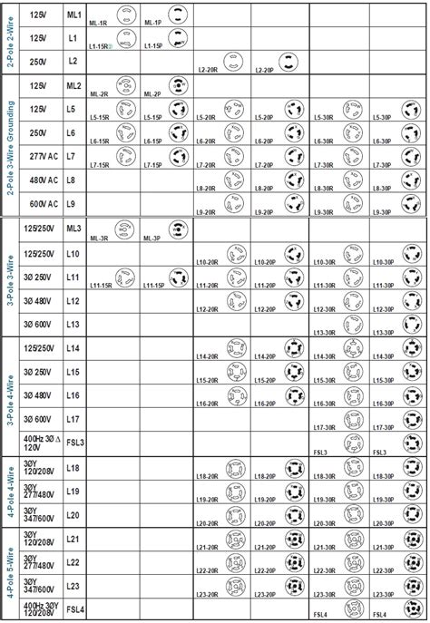 6 20r Receptacle Wiring Diagram Free Picture by Nema Locking Configuration Chart