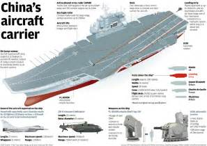 Future Chinese Aircraft Carrier
