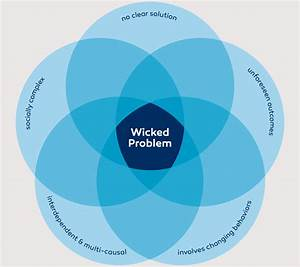 Wicked Problems  Innovation And Project Masiluleke