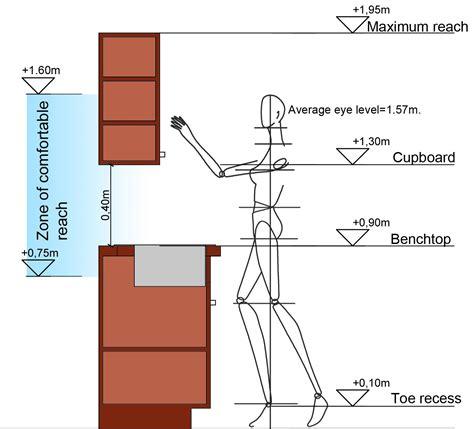 Kitchen Vertical Dimensions The Maximum Upward Reach For