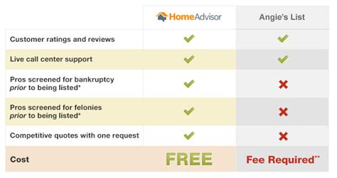 Homeadvisor Vs Angie's List Vacation Home Rentals Panama City Beach Fl Country Interior Design Elements Reviews Small Designs Photos Black Bugs In And Business Accounting Software Santa Cruz Simple