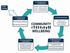 Building Community Wellbeing  A Theory Of Change