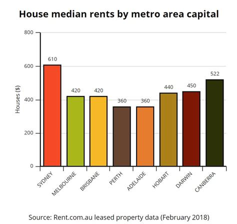 If you do rent to multiple sharers (even if your property is smaller than four or five beds) then you may legally be required to have an hmo license, so speak to the local authority when considering purchasing a property of. Rent.com.au rental market snapshot: February 2018 ...