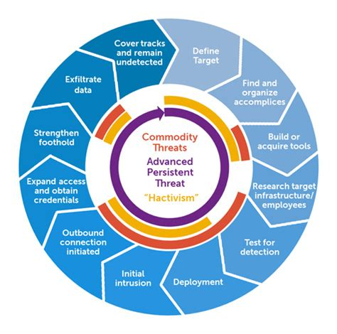 Advanced Persistent Threat  Wikipedia. Security System Installer Jobs. Nursing Schools In St Louis Mo. Organic Chemistry Summer Course Online. Graphic Design Photoshop Medigap Plans Oregon. Plexiglass Panels For Walls To Do List Com. Home Security Virginia Beach. How To Permanently Straighten Your Hair At Home. Bob Bell Ford Ritchie Highway