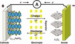 Schematic Of A Lithium