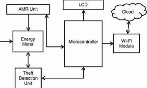 Block Diagram Of Iot Based Smart Energy Meter Reading And