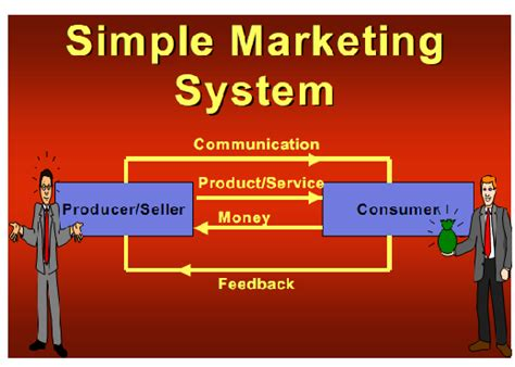 Marketing System by Simple Marketing System Marketing Assignment Help