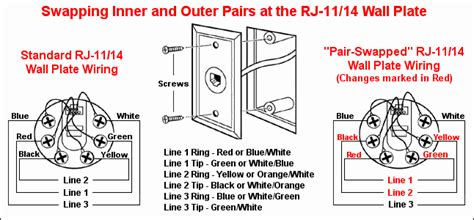 Swapping Inner Outer Pairs Wall Plate Dsl