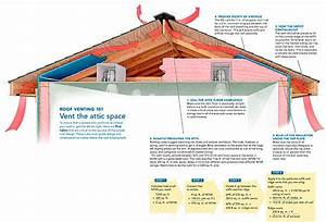 Roofing Soffit Ventilation  U0026 A Common Cause Of Blocked
