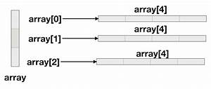 Two Dimensional Array In Java