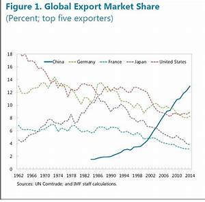 China economy news: Export share rises but rising costs ...