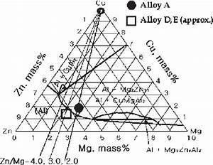 Phase Diagram Of Quaternary 90 Mass Al
