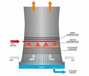 Cooling Towers Archives
