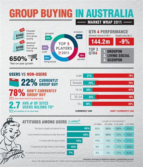 infographic buying australia potential marketing market marketingmag remains unfulfilled magazine groupon