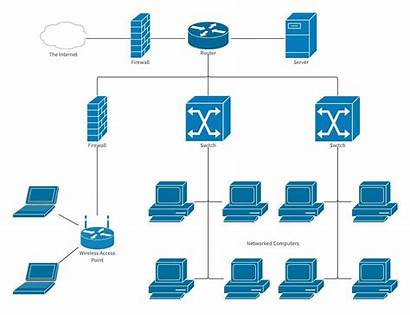 Network Business Setup Diagram Office Server Company