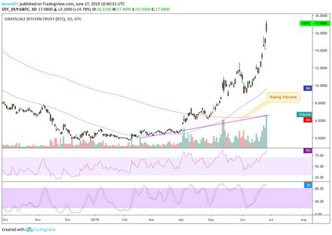 Find the latest grayscale bitcoin trust btc (gbtc) stock quote, history, news and other vital information to help you with your stock trading and investing. Volume on Coinbase Surpasses $1.5 Billion; Bitcoin Demand Rising?