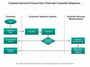 Customer Service Process Flow Chart With Corporate