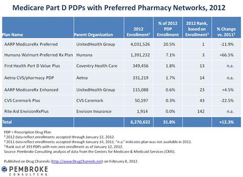 humana walmart pharmacy help desk channels humana walmart preferred network plan wins