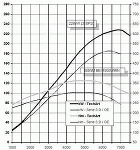 Leistung Eines Motors Berechnen : leistungssteigerung ~ Themetempest.com Abrechnung