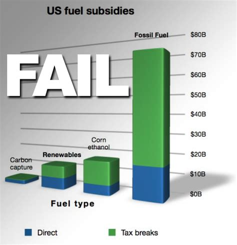 fossil fuel subsidies cleantechnica