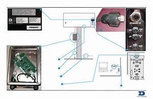Daktronics Ethernet Communication User Manual