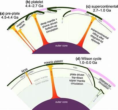 Evolution Mantle Crust Transitional Stages Terrestrial System