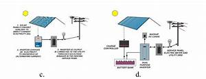 Types Of Photovoltaic Systems  1    13    14  A  Pv Direct
