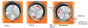 Journal Bearing Diagram : diagrams of journal bearings at different stages source ~ A.2002-acura-tl-radio.info Haus und Dekorationen