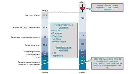 Расчет экономических показателей на планируемый год. курсовая работа т . экономика отраслей. 20101208
