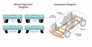 Dallas Auto Alignment And Suspension Repair Shop In Dfw