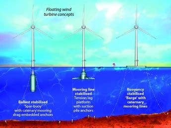 deep sea oil rigs inspire floating wind turbine design
