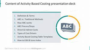 Abc Accounting Model Visual Charts Ppt Template Of