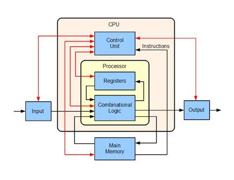 kurs asembler  architektura procesorow
