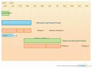 Gantt And Pert Charts Phd Timeline Gantt Chart Creately