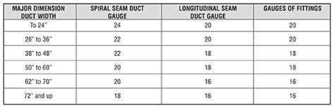 flat oval duct  fittings catalog sheet metal connectors