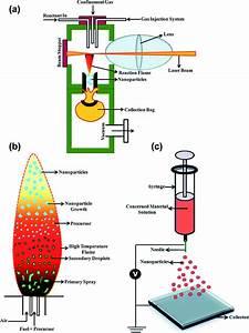 A Retrospect On The Role Of Piezoelectric Nanogenerators