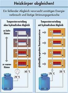 Hydraulischer Abgleich Heizkörper : unn tiger energieverbrauch und str mungsger usche bei ~ Lizthompson.info Haus und Dekorationen