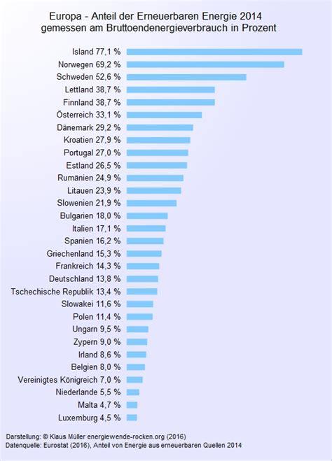 Im Vergleich by Deutschland Vorreiter Der Energiewende Energiewende Rocken