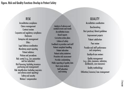 patient safety risk  quality