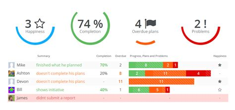 Be A Better Manager The New Team Dashboard Weekdone