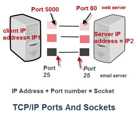 tcpip ports  sockets explained