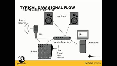 typical daw signal flow lynda