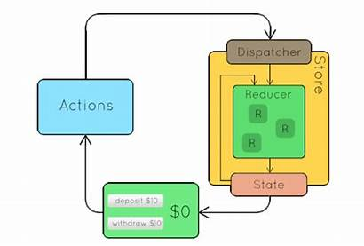 Redux Flow Data React Writing Management State