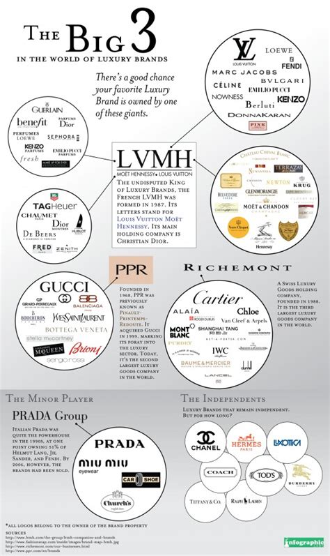 The Truth Behind Luxury Brands