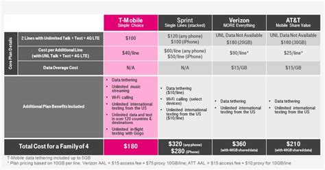 unlimited data cell phone plans 2 line unlimited everything plan announced for t mobile