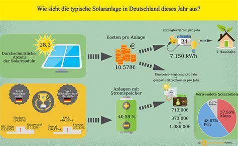 Solaranlage Lohnt Sich by Lohnt Sich Eine Solaranlage Aktuelle Einsch 228 Tzung
