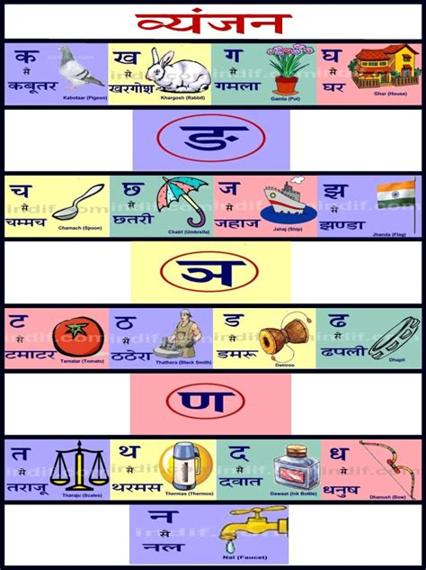 hindi vyanjan chart hindi alphabet hindi language