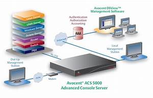 Acs 5000 Advanced Console Server - Avocent