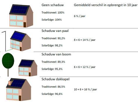 berekening zon in tuin opbrengst zonnepanelen berekenen kenniscentrum zonnepanelen