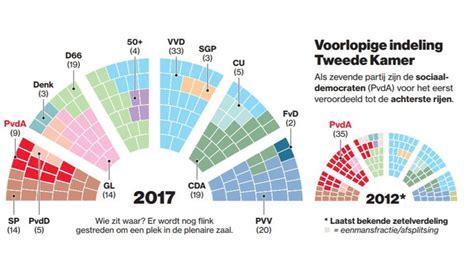 Zetelverdeling 2e Kamer by Stoelendans Om Juiste Plek In Tweede Kamer Verkiezingen